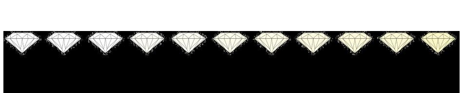 Vier C: Cut, Carat, Colour, Clarity | Diamanten RENÉSIM