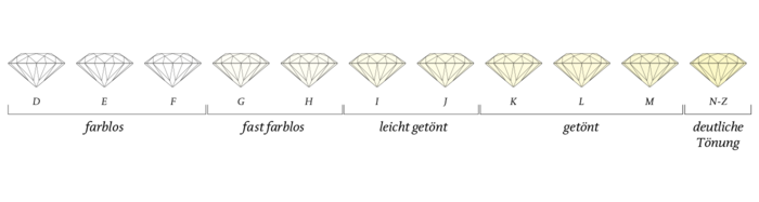 Diamond Colour